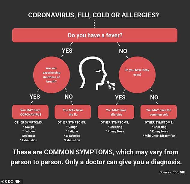 Coronavirus Came From: COVID-19, Flu, Cold, Or Allergies? Follow The CDC Chart